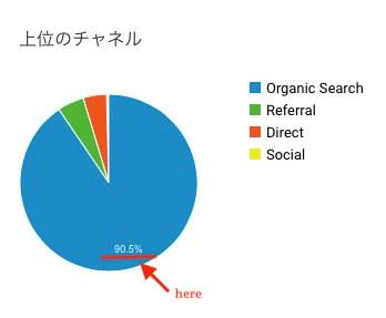 チャネルの円グラフ