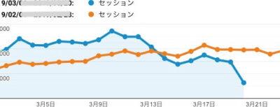 セッション数の折れ線グラフ